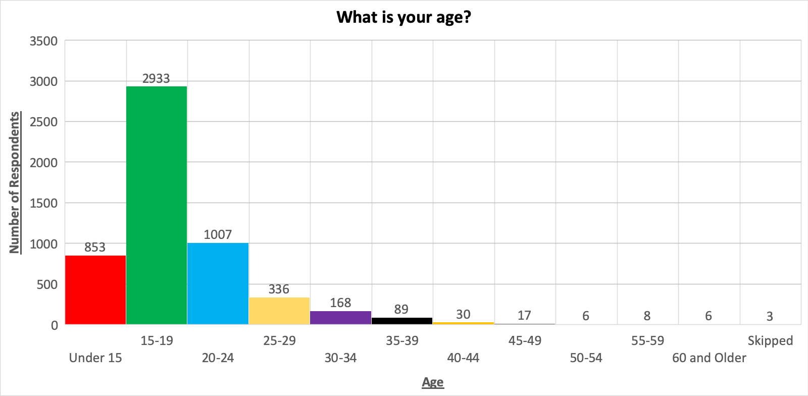 AGE%20CHART.png