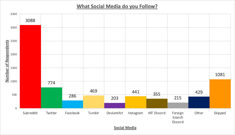 Social%20Media%20Chart.png