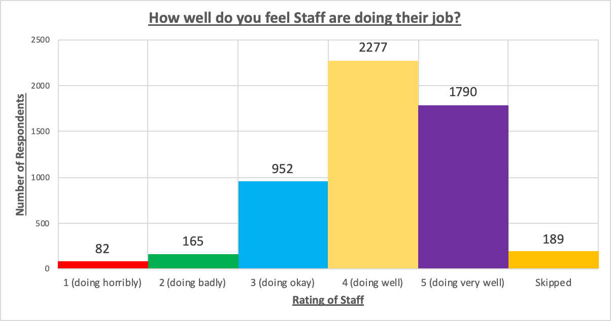 Staff%20Feeling%20Chart.png